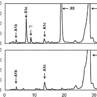 Analysis by the high-resolution HPLC (KO500) method