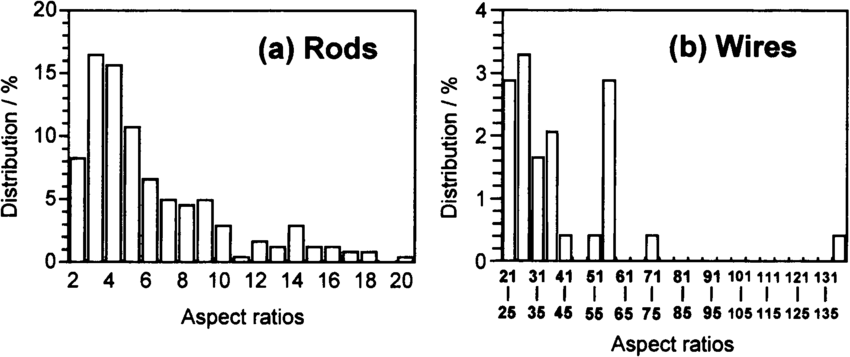 Distributions of (a) nanorods and (b) nanowires prepared