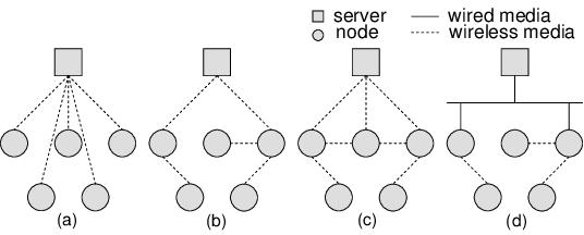 home media server wiring diagram honeywell wire network topologies of wireless download scientific