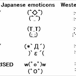 (PDF) Emoticons convey emotions without cognition of faces