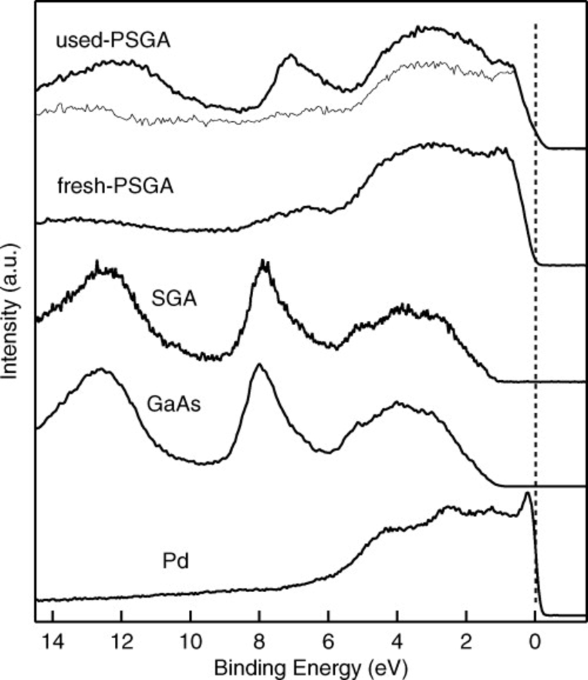 medium resolution of valence band spectra from used psga after the tenth run of the heck reaction