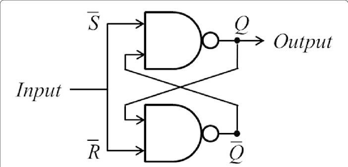SR latch. An SR latch consists of two NAND gates and is