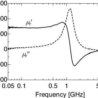 (PDF) Ferromagnetic Thin Film Noise Suppressor Integrated
