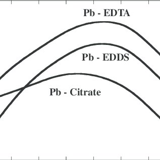 Relationships between pH and conditional stability