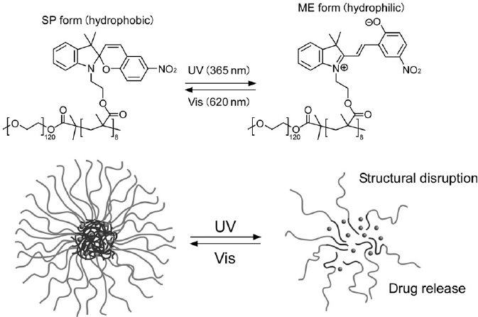 Light-responsive micelle formation of block copolymers