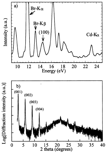 X-Ray diffraction profiles of spin-coated films of CdBr