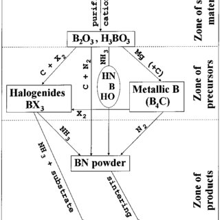 (PDF) Chemical Reactions in Hexagonal Boron Nitride System