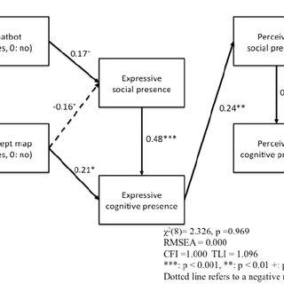 (PDF) What Psychological Factors Enhance a Language