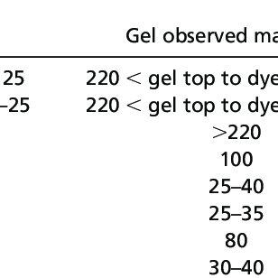 Isolation of drusen. ( A ) Bruch ' s membrane ͞ choroid