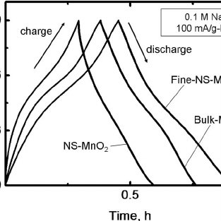 (PDF) Self-Reassembled MnO2 Nanosheets for Electrochemical