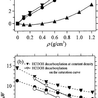 (PDF) Hydrothermal reactions of formaldehyde and formic