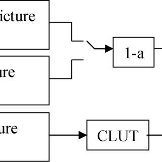 (PDF) Digital television receiver for ISDB