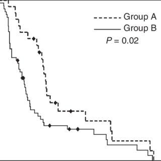 (PDF) Temporary blood pressure drop after bevacizumab