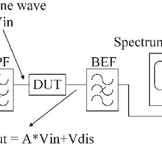 (PDF) Total Harmonic Distortion Measurement System of