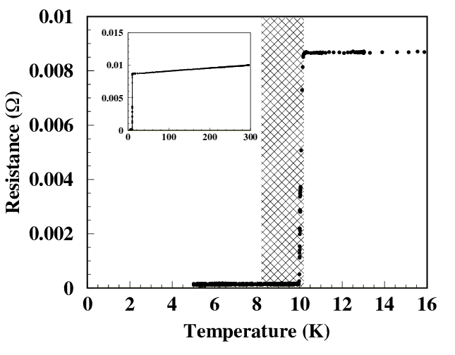 Temperature dependence of electrical resistance of NbTi