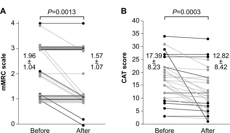 Comparison of mMRC dyspnea scale and CAT scores pre- and