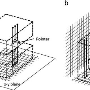 Geometric description of safety regulations ECE-21 and ECE