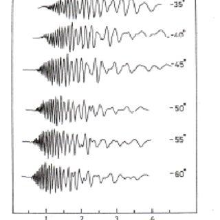 (PDF) Lecture Note on de Haas van Alphen effect Solid