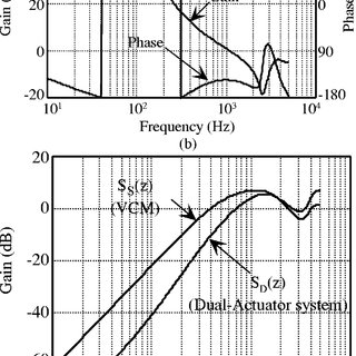 (PDF) Setting Control and Performance of Dual-Actuator