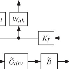 (PDF) Robust control of electrodynamic shaker with