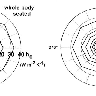 Convective heat transfer coefficients measured with a