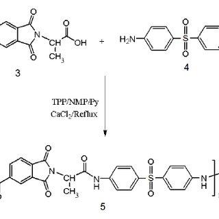 TGA curves of neat PAI 5 and PAI- nanocomposite films 5a