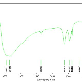 FTIR of ZnO/CuO products obtained after calcinations at