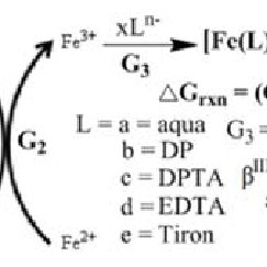 Potentiometric response of the redox reaction under two