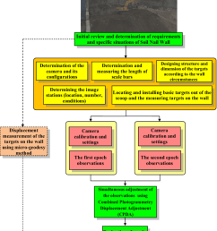 the flowchart of implementation of the proposed method in a soil nailing project  [ 850 x 1219 Pixel ]