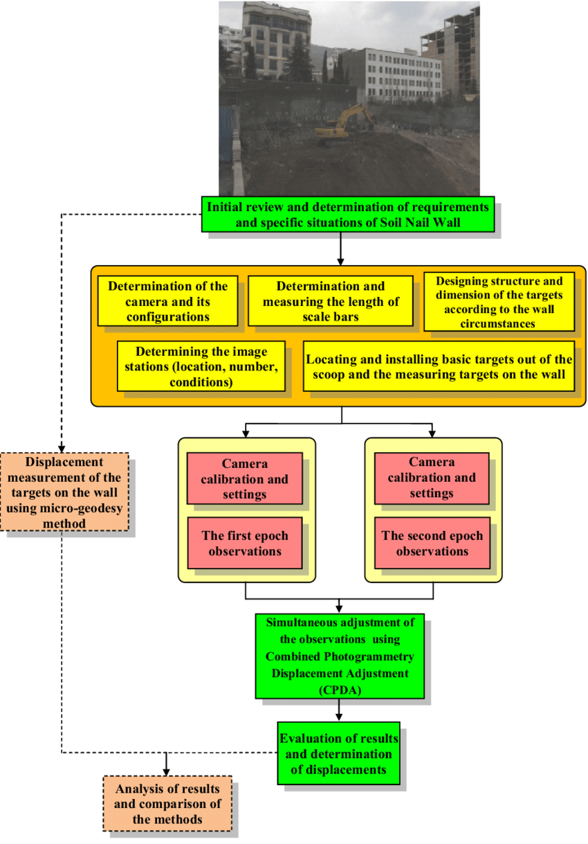 hight resolution of the flowchart of implementation of the proposed method in a soil nailing project