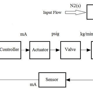 (PDF) HYBRID INTELLIGENT CONTROLLING ACTION IN COLD FLUID