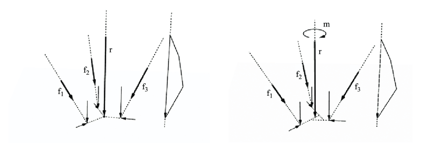 For The Beam And Loading Shown Determine Magnitude