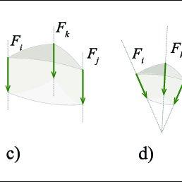 (a) Single, (b) coplanar, (c) parallel, (d) concurrent