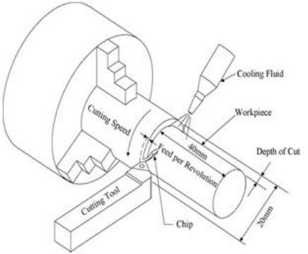 Schematic representation of the turning process