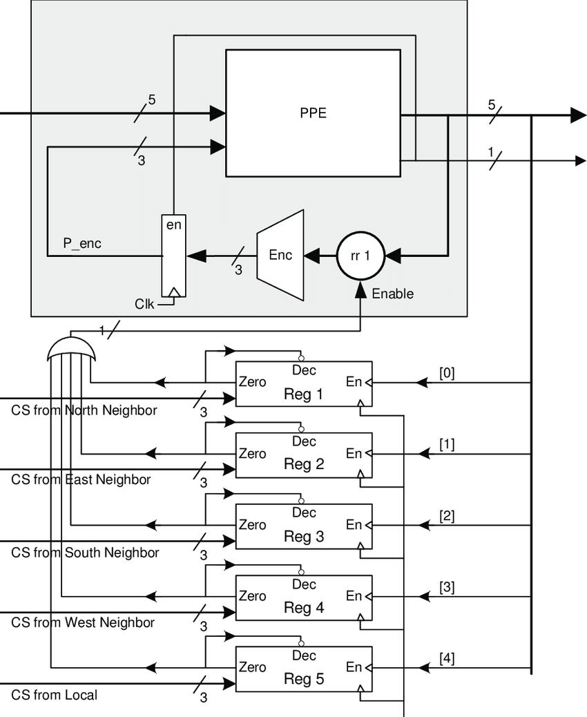 Block diagram of a weighted round robin arbiter