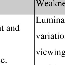 Effect of spatial luminance variations combined with