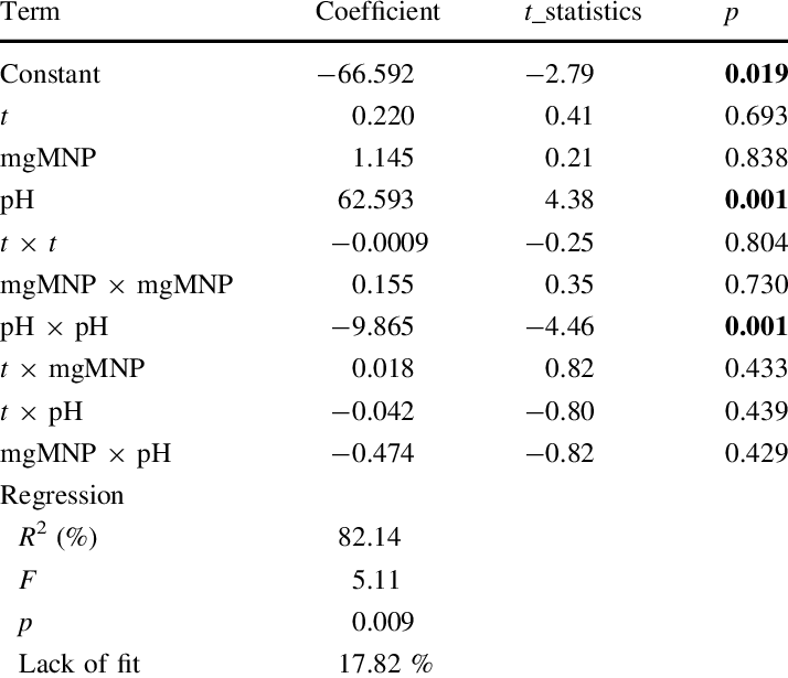 Analysis of variance of the experiments in Table 1