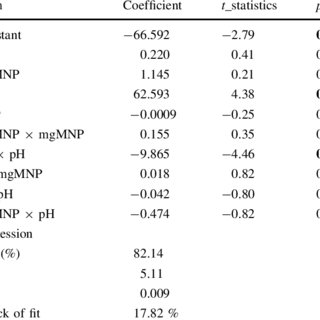 Comparison of published methods based on XRF spectrometry