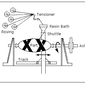 3. Schematic cross section of autoclave molding process