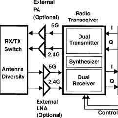 Rf Transmitter And Receiver Block Diagram Briggs Stratton Parts System Download Scientific