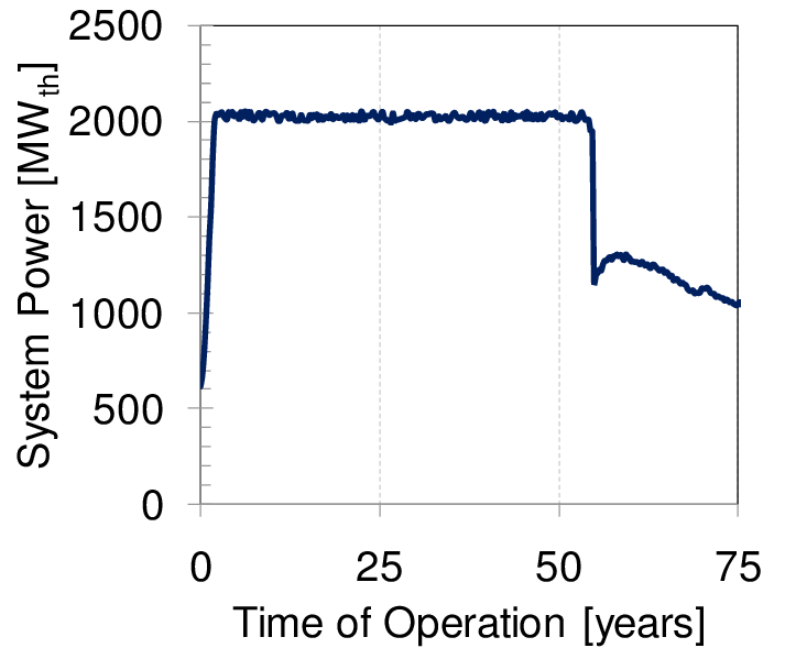 System power as a function of time (in years) for a