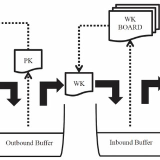 (PDF) On Just-In-Time Production Leveling