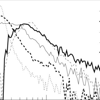 Amplitude response sin 2 θ(t) of the five IGEC detectors