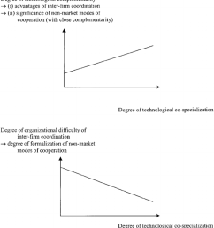the relationship between the degree of technological co specialization of firms and the extent and [ 850 x 939 Pixel ]