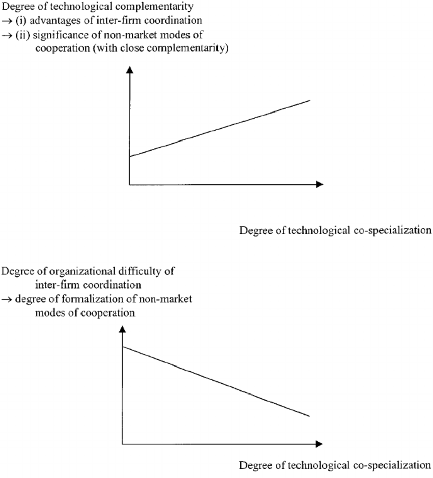 medium resolution of the relationship between the degree of technological co specialization of firms and the extent and