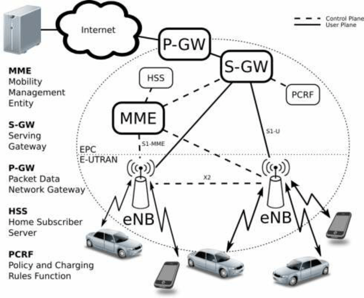 LTE architecture: access network (eUTRAN) and core network