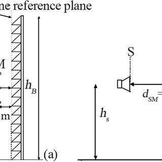 Case study 2: non flat, absorptive, concrete noise barrier