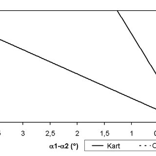 Handling diagram: constant turning radius manoeuvre