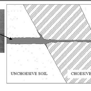 Jet grouting from surface - Second stage of pre-drilling   Download Scientific Diagram