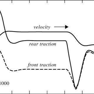 (PDF) Hydrostatic Transmission with a Traction Control